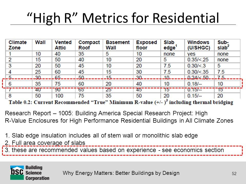 Why Energy Matters: Better Buildings by Design 52 Research Report – 1005: Building America Special Research Project: High R-Value Enclosures for High Performance Residential Buildings in All Climate Zones 1.