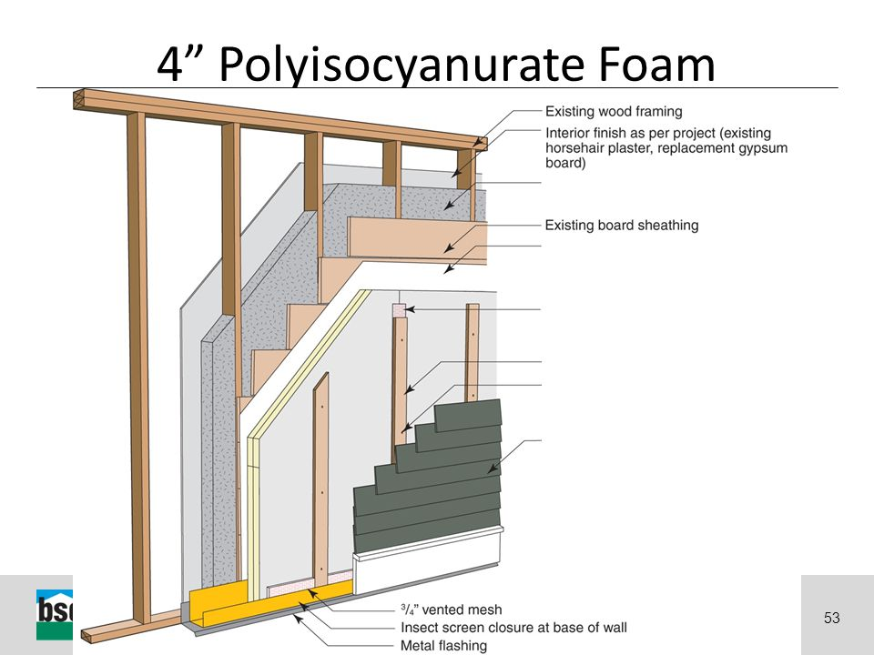"""Why Energy Matters: Better Buildings by Design 53 4"""" Polyisocyanurate Foam"""