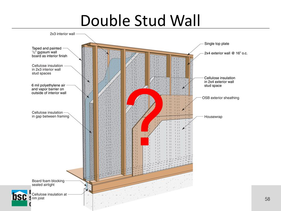 Why Energy Matters: Better Buildings by Design 58 Double Stud Wall ?