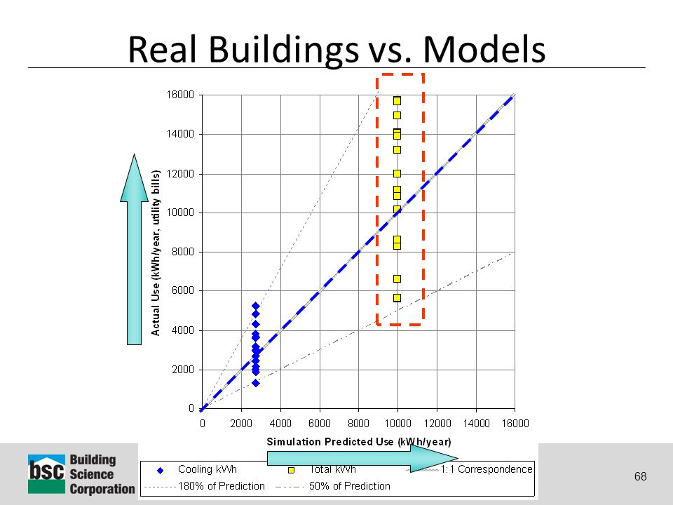 Why Energy Matters: Better Buildings by Design 68 Real Buildings vs. Models