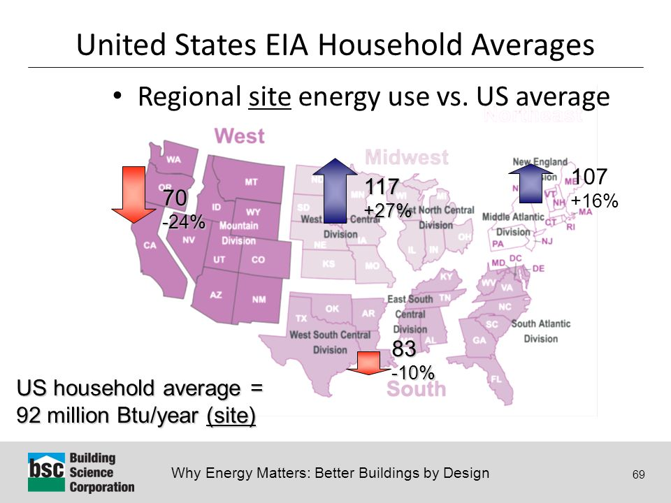 Why Energy Matters: Better Buildings by Design 69 Regional site energy use vs.