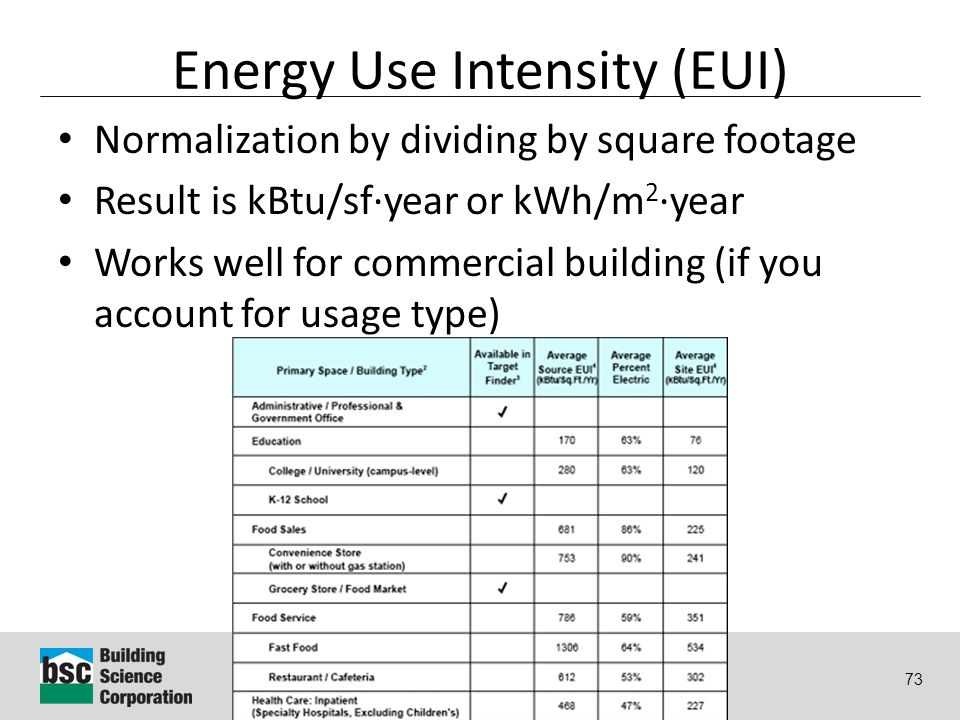 Why Energy Matters: Better Buildings by Design 73 Energy Use Intensity (EUI) Normalization by dividing by square footage Result is kBtu/sf·year or kWh/m 2 ·year Works well for commercial building (if you account for usage type)