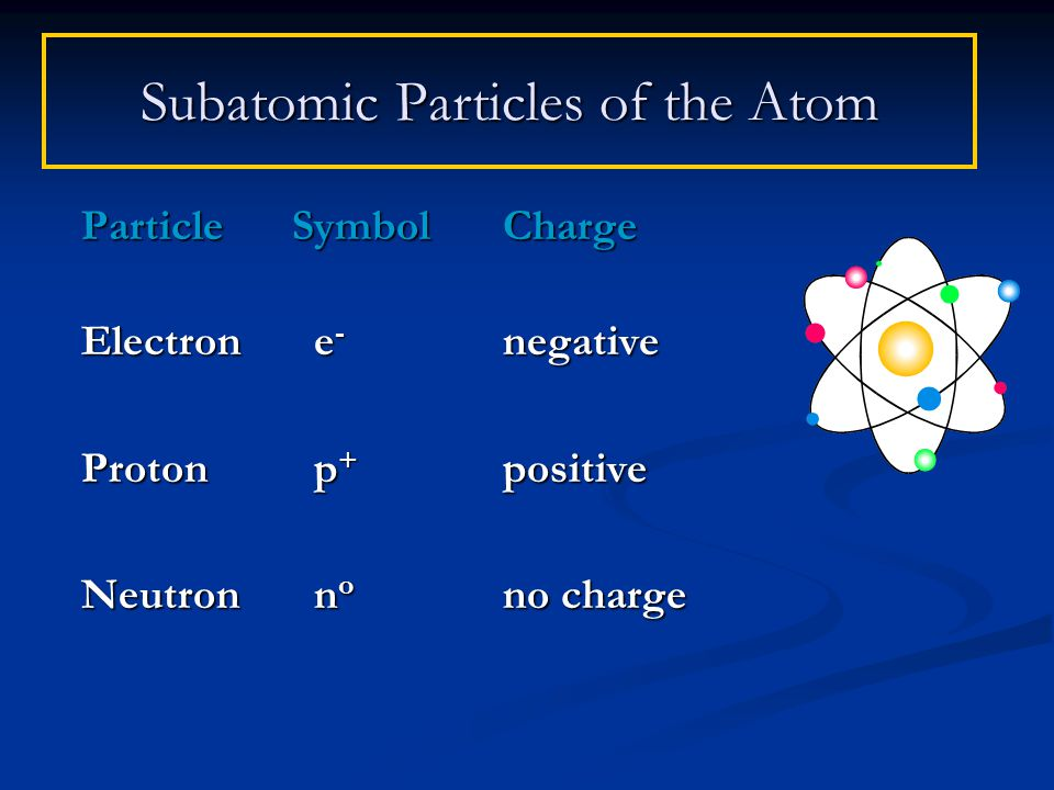 Subatomic Particles of the Atom ParticleSymbol Charge Electron e - negative Proton p + positive Neutron n o no charge