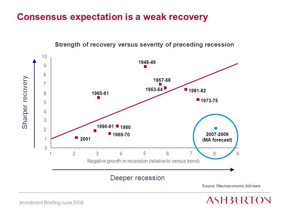 Investment Briefing June 2009 Consensus expectation is a weak recovery Source: Macroeconomic Advisers (MA forecast) Strength of recovery versus severity of preceding recession Negative growth in recession (relative to versus trend) Sharper recovery Deeper recession