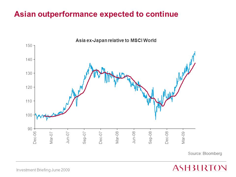 Investment Briefing June 2009 Asian outperformance expected to continue Source: Bloomberg Asia ex-Japan relative to MSCI World 90 100 110 120 130 140 150 Dec-06 Mar-07 Jun-07 Sep-07 Dec-07 Mar-08 Jun-08 Sep-08Dec-08 Mar-09