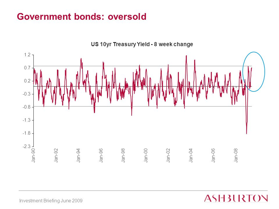 Investment Briefing June 2009 Government bonds: oversold US 10yr Treasury Yield - 8 week change -2.3 -1.8 -1.3 -0.8 -0.3 0.2 0.7 1.2 Jan-90Jan-92Jan-94 Jan-96 Jan-98Jan-00Jan-02Jan-04 Jan-06 Jan-08