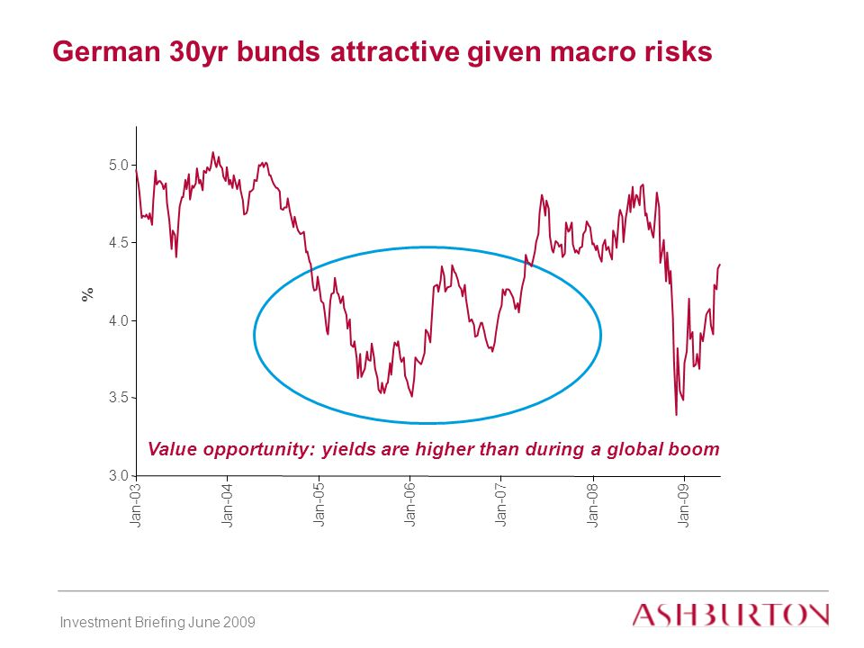 Investment Briefing June 2009 German 30yr bunds attractive given macro risks Value opportunity: yields are higher than during a global boom Jan-03Jan-04 Jan-05Jan-06Jan-07 Jan-08Jan-09 %