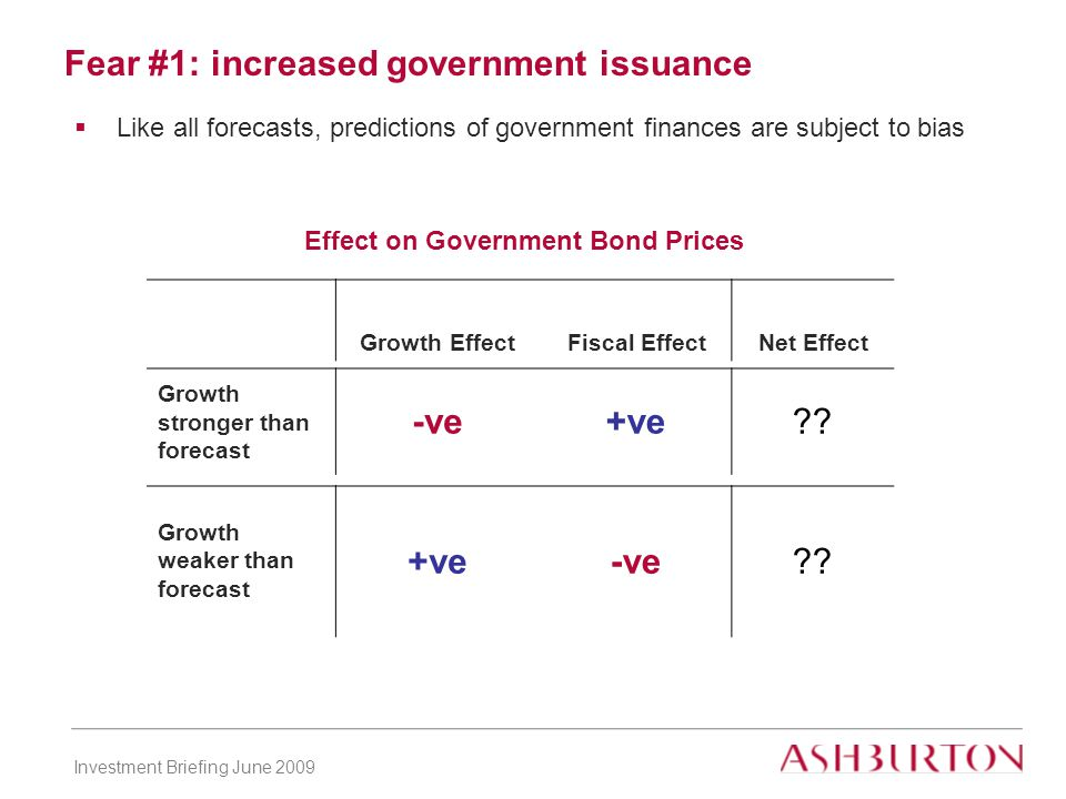 Investment Briefing June 2009 Fear #1: increased government issuance  Like all forecasts, predictions of government finances are subject to bias Effect on Government Bond Prices Growth EffectFiscal EffectNet Effect Growth stronger than forecast -ve+ve .