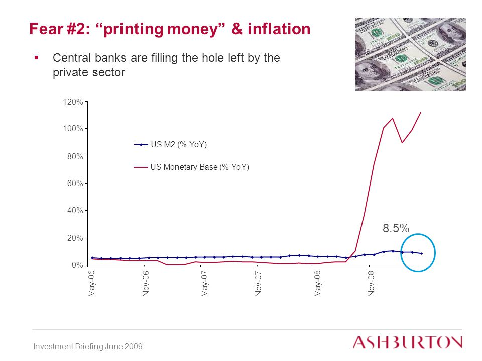Investment Briefing June 2009 Fear #2: printing money & inflation  Central banks are filling the hole left by the private sector 8.5% 0% 20% 40% 60% 80% 100% 120% May-06Nov-06 May-07Nov-07May-08 Nov-08 US M2 (% YoY) US Monetary Base (% YoY)