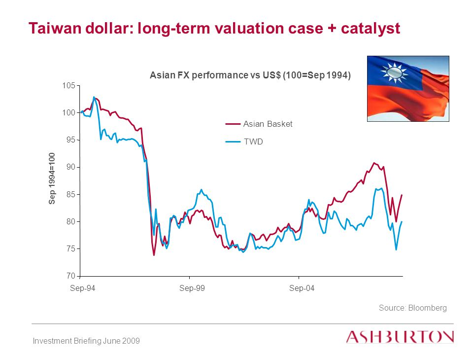 Investment Briefing June 2009 Taiwan dollar: long-term valuation case + catalyst Source: Bloomberg Asian FX performance vs US$ (100=Sep 1994) 70 75 80 85 90 95 100 105 Sep-94Sep-99Sep-04 Sep 1994=100 Asian Basket TWD
