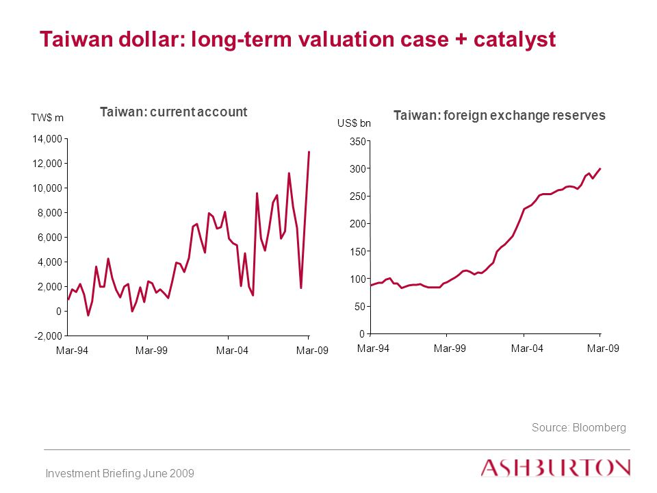 Investment Briefing June 2009 Taiwan dollar: long-term valuation case + catalyst Source: Bloomberg Taiwan: current account -2, ,000 4,000 6,000 8,000 10,000 12,000 14,000 Mar-94Mar-99Mar-04Mar-09 TW$ m Taiwan: foreign exchange reserves Mar-94Mar-99Mar-04Mar-09 US$ bn