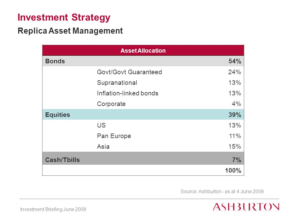 Investment Briefing June 2009 Investment Strategy Replica Asset Management Asset Allocation Bonds 54% Govt/Govt Guaranteed24% Supranational13% Inflation-linked bonds13% Corporate4% Equities 39% US13% Pan Europe11% Asia15% Cash/Tbills7% 100% Source: Ashburton - as at 4 June 2009