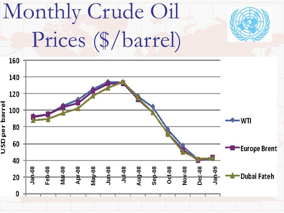 Monthly Crude Oil Prices ($/barrel) Jan-08 Feb-08 Mar-08 Apr-08 May-08 Jun-08 Jul-08 Aug-08 Sep-08 Oct-08 Nov-08 Dec-08 Jan-09