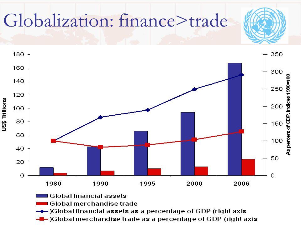 54 Social protection counter-cyclical Employment crucial for incomes, esp.