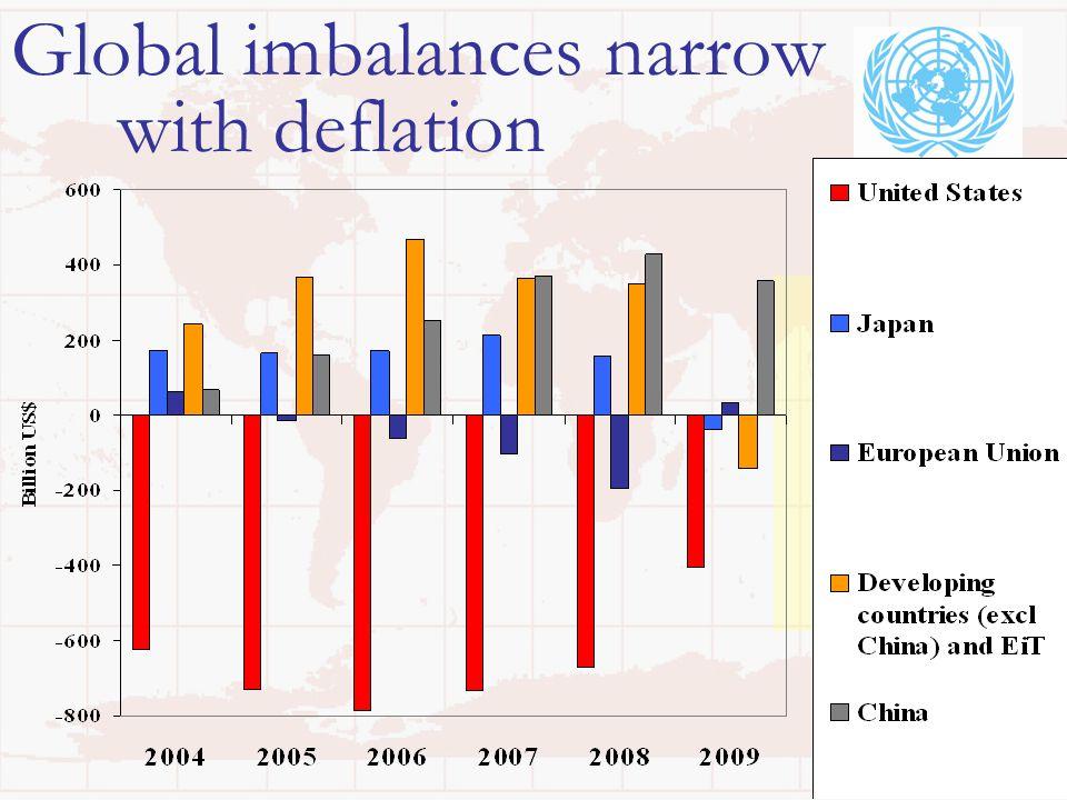 34 Global imbalances narrow with deflation
