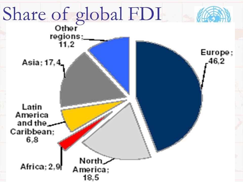 Share of global FDI