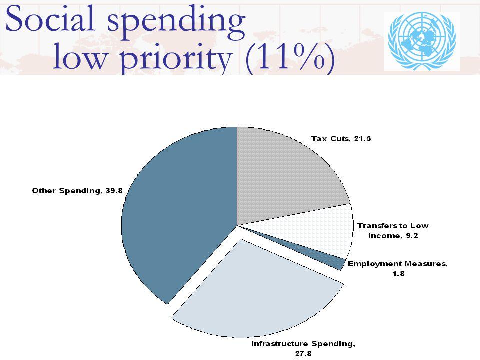 Social spending low priority (11%)