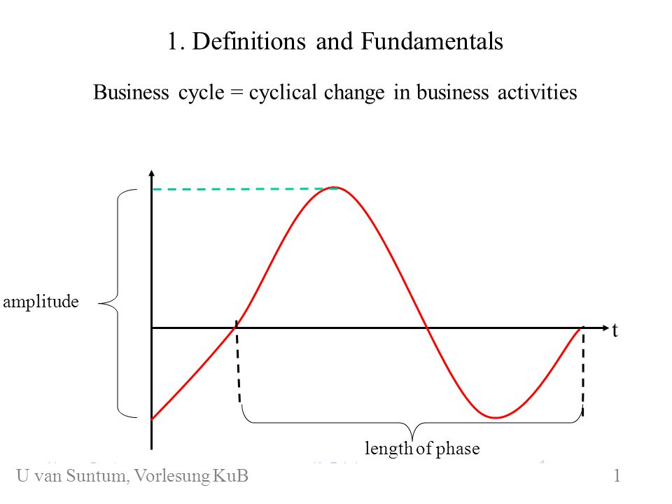 1. Definitions and Fundamentals Business cycle = cyclical change in business activities length of phase amplitude t KuB 1.1U. van Suntum 1 U van Suntu
