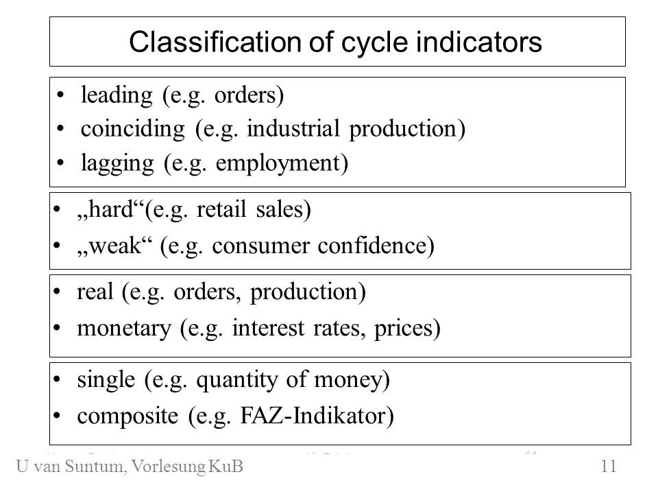 KuB 1.1 Classification of cycle indicators leading (e.g.