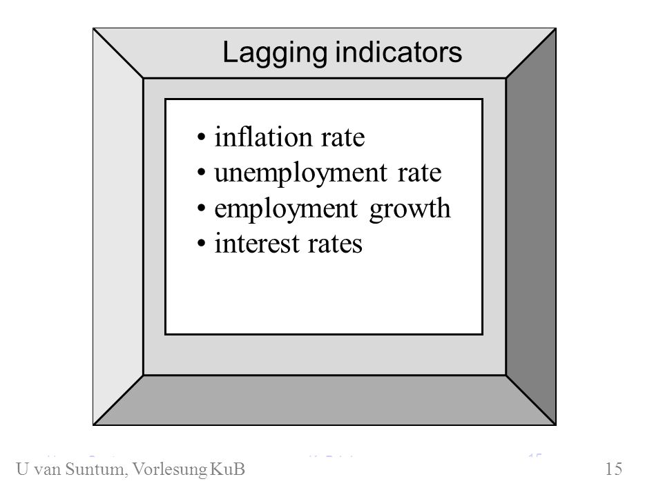 inflation rate unemployment rate employment growth interest rates Lagging indicators KuB 1.1U.