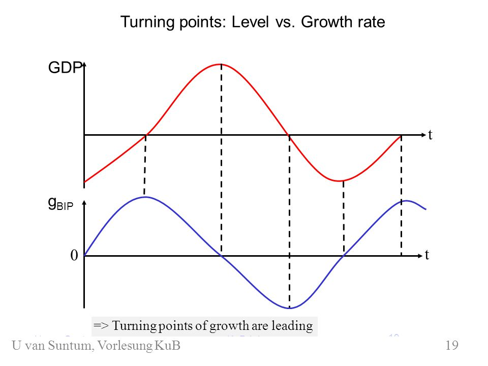 GDP g BIP t t 0 Turning points: Level vs.