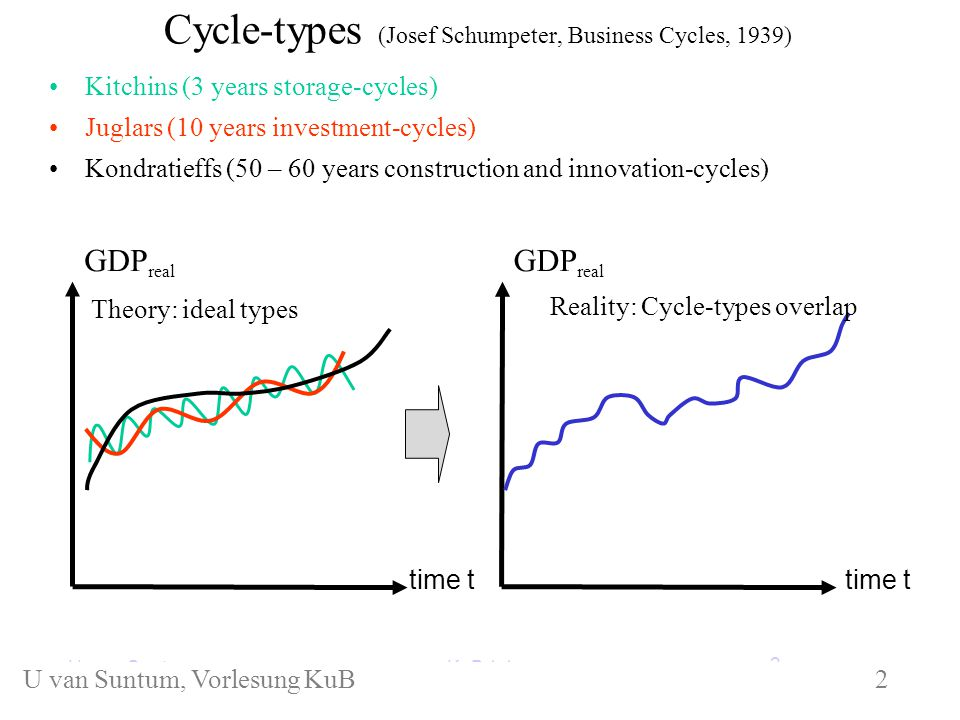 Cycle-types (Josef Schumpeter, Business Cycles, 1939) Kitchins (3 years storage-cycles) Juglars (10 years investment-cycles) Kondratieffs (50 – 60 years construction and innovation-cycles) GDP real time t GDP real time t Reality: Cycle-types overlap KuB 1.1U.
