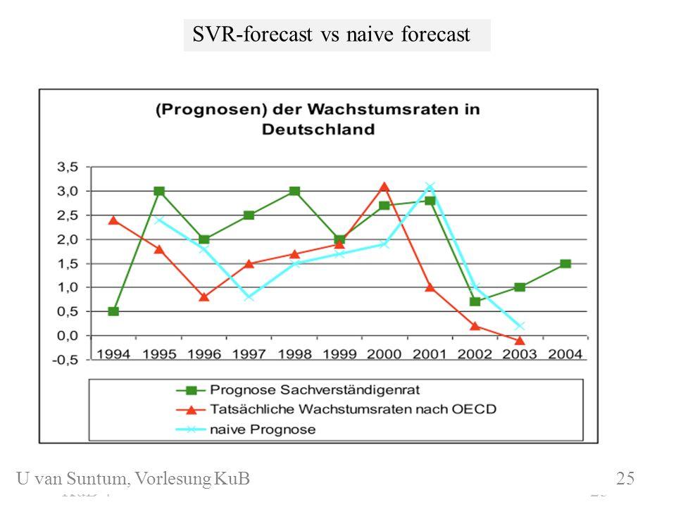 SVR-forecast vs naive forecast KuB 3.1 25KuB 4 25 U van Suntum, Vorlesung KuB 25