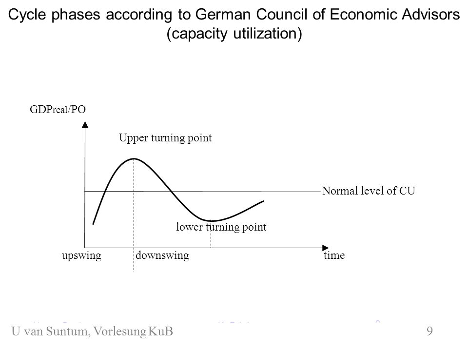KuB 1.1 Cycle phases according to German Council of Economic Advisors (capacity utilization) GDP real /PO Upper turning point lower turning point Normal level of CU timeupswingdownswing U.