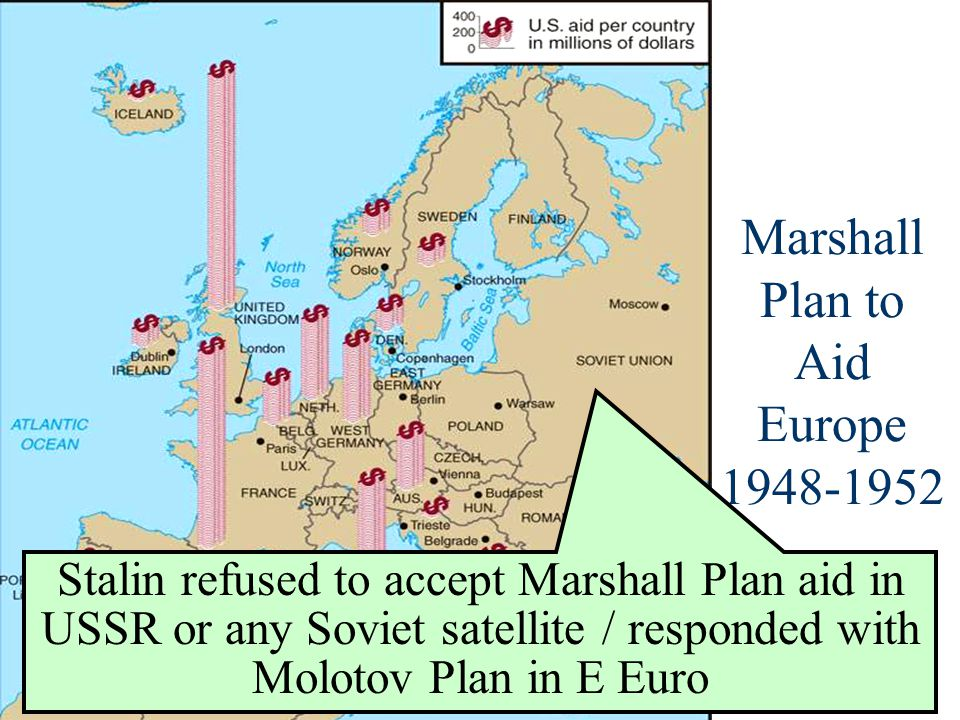 Marshall Plan to Aid Europe 1948-1952 Stalin refused to accept Marshall Plan aid in USSR or any Soviet satellite / responded with Molotov Plan in E Euro