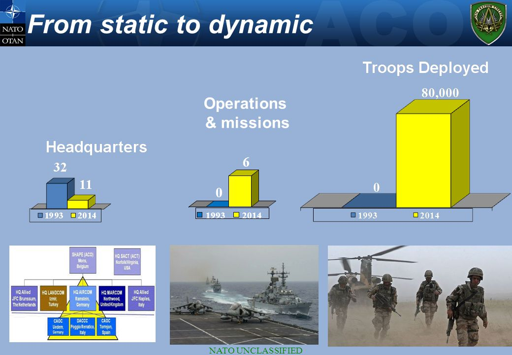 NATO UNCLASSIFIED From static to dynamic 0 6 Operations & missions 19932014
