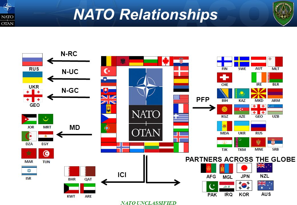NATO Relationships NATO UNCLASSIFIED MD PFP ICI RUS N-RC UKR N-UC GEO N-GC JPN NZL AUS KOR MGL PAK AFG IRQ PARTNERS ACROSS THE GLOBE