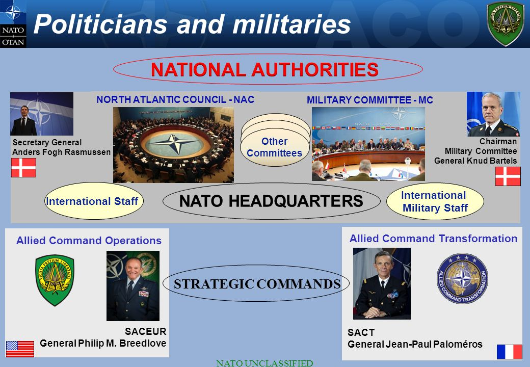 NATO UNCLASSIFIED Politicians and militaries Chairman Military Committee General Knud Bartels Secretary General Anders Fogh Rasmussen International St