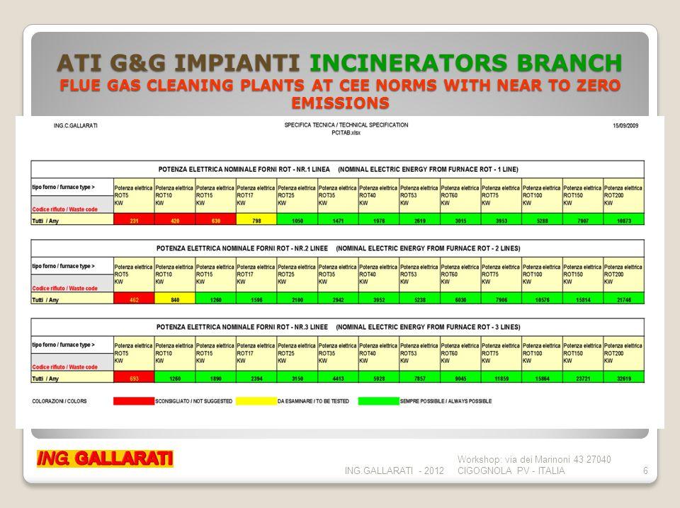 ATI G&G IMPIANTI INCINERATORS BRANCH OPERATIVE STRUCTURE ING.GALLARATI - 2012 Workshop: via dei Marinoni 43 27040 CIGOGNOLA PV - ITALIA7