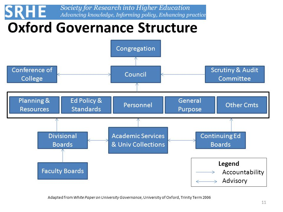 Oxford Governance Structure Adapted from White Paper on University Governance, University of Oxford, Trinity Term 2006 Congregation Council Faculty Boards Continuing Ed Boards Academic Services & Univ Collections Divisional Boards Other Cmts General Purpose Personnel Ed Policy & Standards Planning & Resources Conference of College Legend Accountability Advisory 11 Scrutiny & Audit Committee
