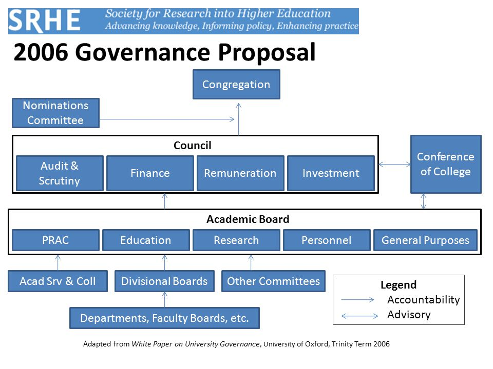 2006 Governance Proposal Congregation Nominations Committee Departments, Faculty Boards, etc.