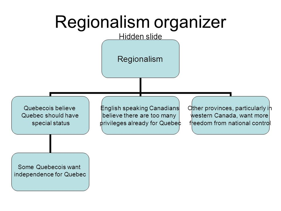 Regionalism organizer Hidden slide Regionalism Quebecois believe Quebec should have special status Some Quebecois want independence for Quebec English speaking Canadians believe there are too many privileges already for Quebec Other provinces, particularly in western Canada, want more freedom from national control.