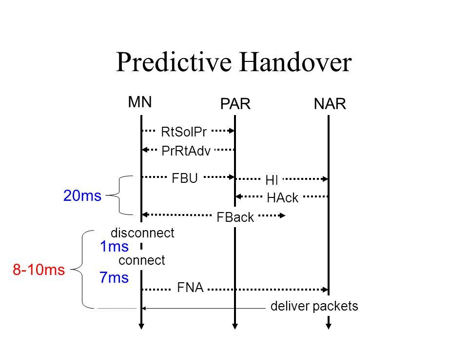 Predictive Handover MN PARNAR RtSolPr PrRtAdv FBU HI HAck FBack FNA deliver packets disconnect connect 20ms 1ms 7ms 8-10ms