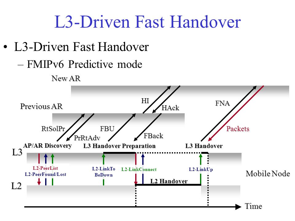 L3-Driven Fast Handover –FMIPv6 Predictive mode L3 L2 Time L2-LinkTo BeDown L2-LinkConnectL2-LinkUp L2 Handover L3 Handover Preparation L3 Handover RtSolPr Mobile Node Previous AR New AR HI FBack FNA L2-PeerList L2-PeerFound/Lost AP/AR Discovery FBU PrRtAdv HAck Packets L3-Driven Fast Handover