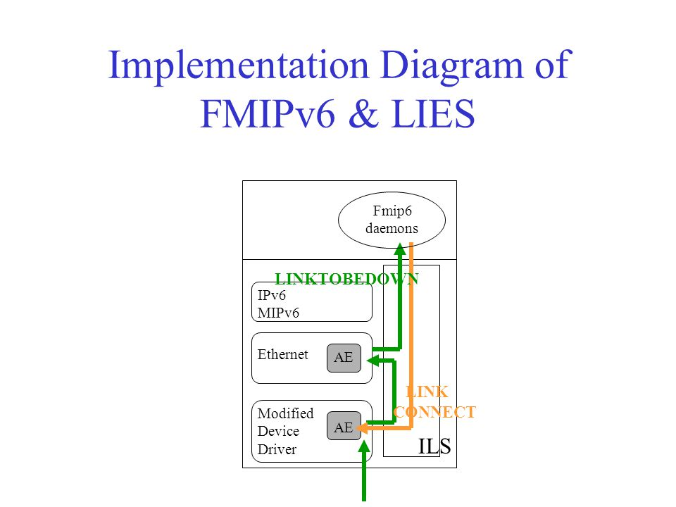 Implementation Diagram of FMIPv6 & LIES ILS IPv6 MIPv6 Ethernet Modified Device Driver LINKTOBEDOWN LINK CONNECT Fmip6 daemons AE