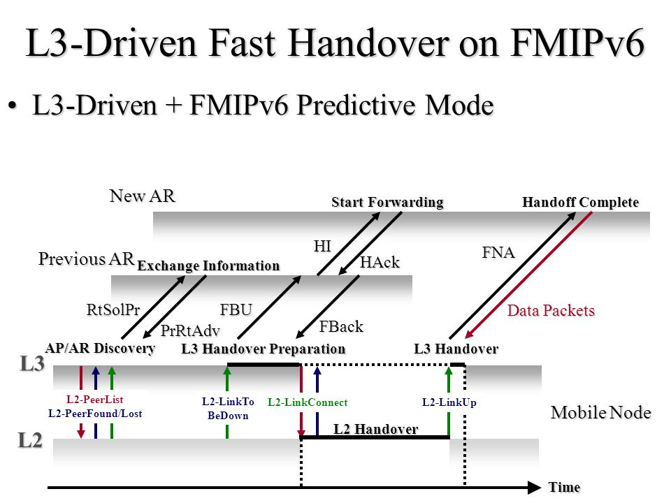 FMIPv6 Reactive modeFMIPv6 Reactive mode –The case that handover prediction failed.
