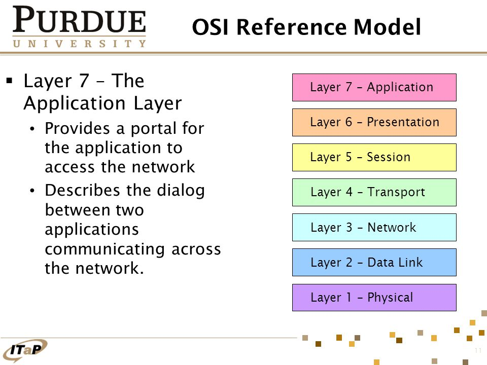 11 OSI Reference Model  Layer 7 – The Application Layer Provides a portal for the application to access the network Describes the dialog between two