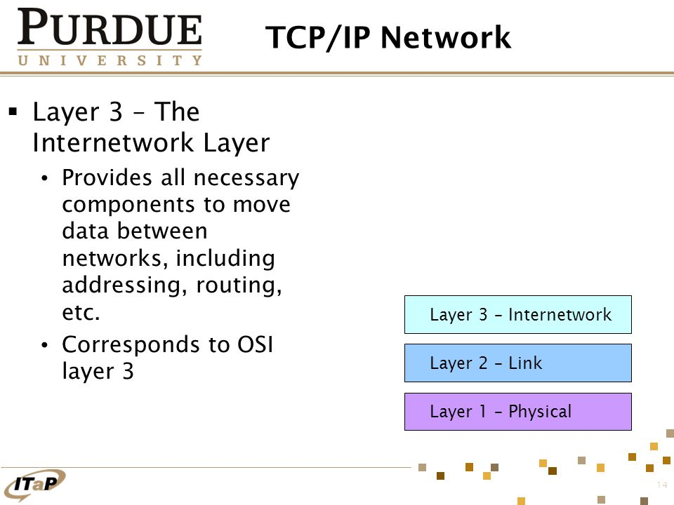 14 TCP/IP Network  Layer 3 – The Internetwork Layer Provides all necessary components to move data between networks, including addressing, routing, e