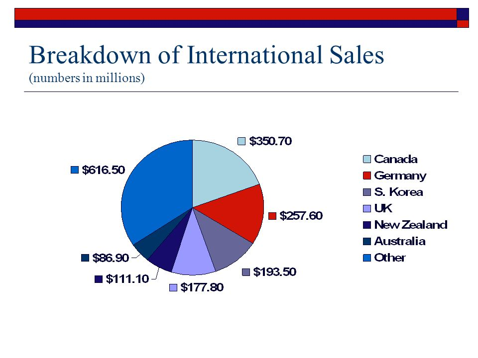 Breakdown of International Sales (numbers in millions)