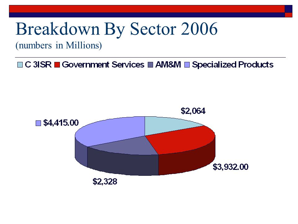 Breakdown By Sector 2006 (numbers in Millions)
