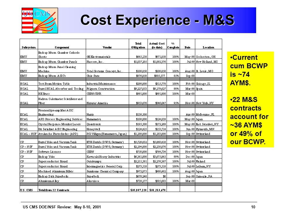 US CMS DOE/NSF Review: May 8-10, 200110 Cost Experience - M&S Current cum BCWP is ~74 AYM$.