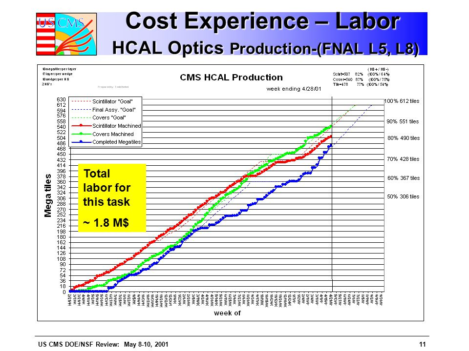 US CMS DOE/NSF Review: May 8-10, 200111 Cost Experience – Labor HCAL Optics Production-(FNAL L5, L8) Total labor for this task ~ 1.8 M$
