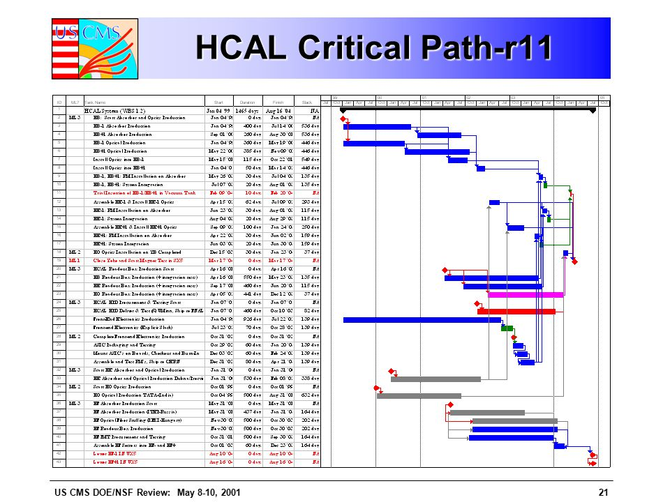 US CMS DOE/NSF Review: May 8-10, 200121 HCAL Critical Path-r11