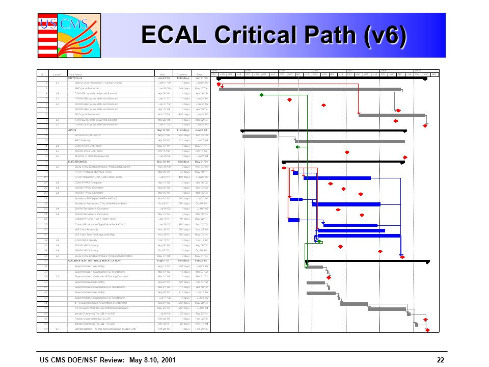 US CMS DOE/NSF Review: May 8-10, 200122 ECAL Critical Path (v6)