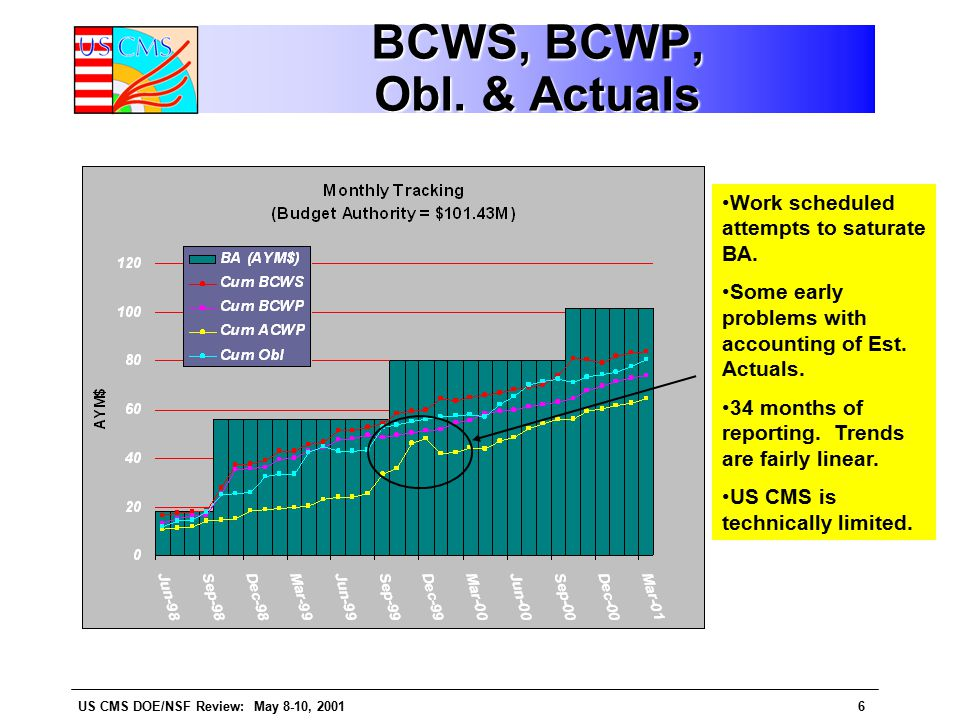 US CMS DOE/NSF Review: May 8-10, 20016 BCWS, BCWP, Obl.