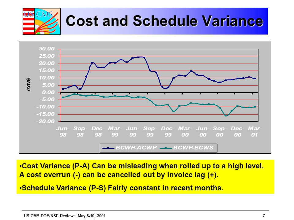 US CMS DOE/NSF Review: May 8-10, 20018 Cost and Schedule Performance Indicators SPI (BCWP/BCWS) fairly consistent at ~85-88%.